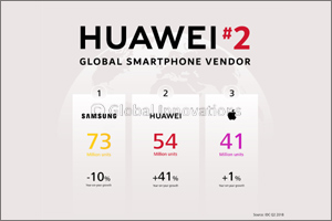 Huawei Consumer Business Group Announces 2018 H1 Business Results