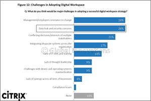 KSA survey identifies security as top concern in adopting effective intelligent workspace strategies