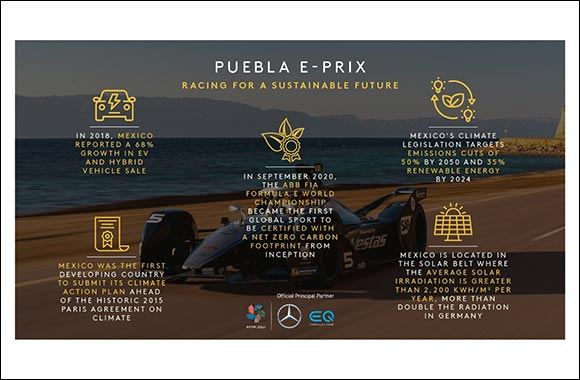 Racing for a Sustainable Future at the Puebla E-Prix