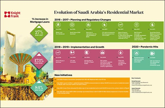 Residential Sales Volumes Recover to pre-Covid Levels Across Saudi Arabia
