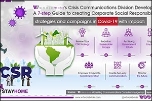 W7Worldwide Releases Report on the 7 CSR Strategies to Deploy in COVID-19
